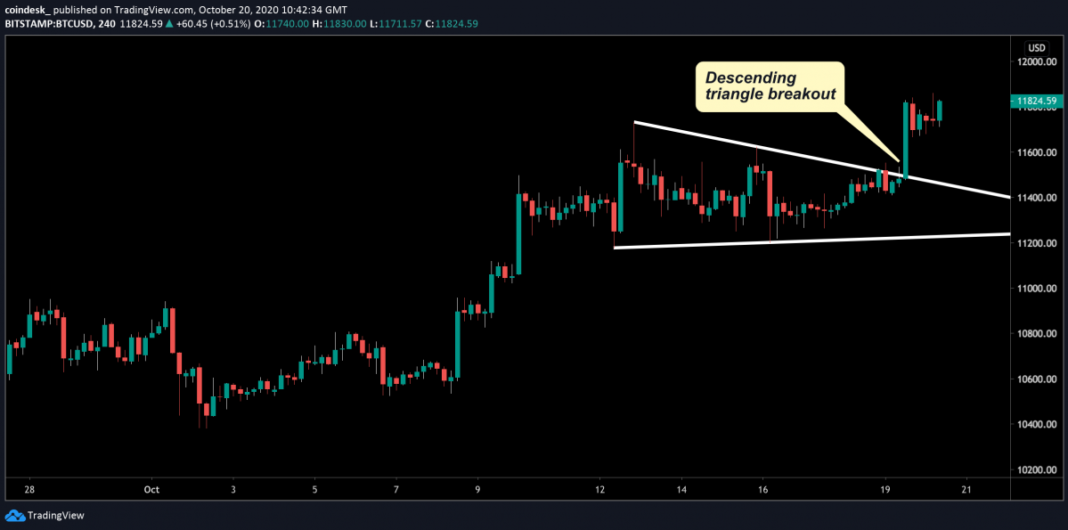 Bitcoin trading price